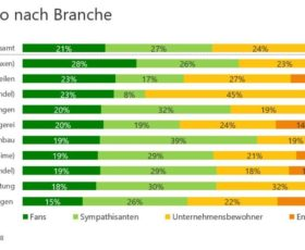 Schlechte Noten für Arbeitgeber: Nur jeder fünfte Mitarbeiter ist Fan seines Unternehmens