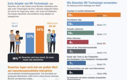 Weltweite Studie: Deutsche sind bei der Jobsuche App-Muffel