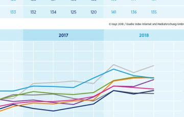 Hays-Fachkräfte-Index 3/2018 / Arbeitsmarkt für Fachkräfte läuft und läuft – vor allem Finance- und Marketingexperten gefragt