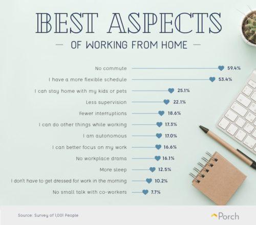 Vorteile im Homeoffice