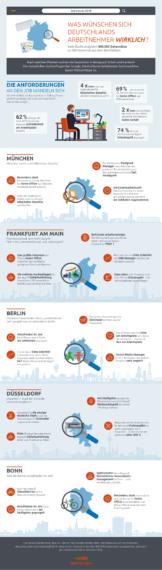 War for Talents-Infografik
