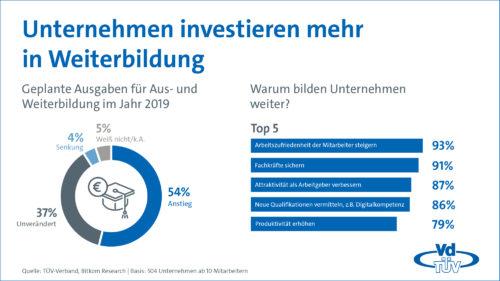 Unternehmen investieren mehr in Weiterbildung.
