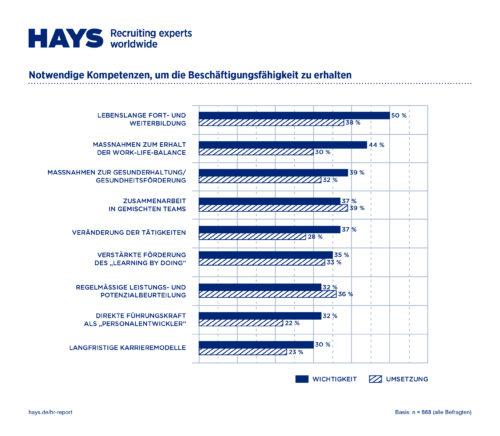 HR-Report 2019 / Kein Jobkiller: Digitalisierung schafft neue Jobs