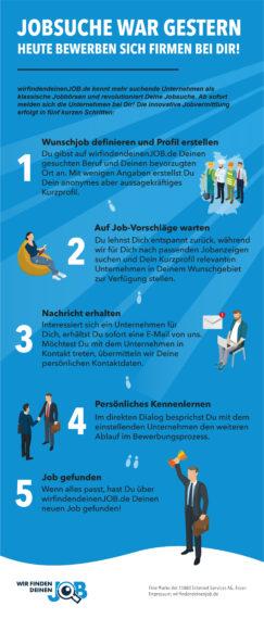 wirfindendeinenjob.de - die innovative Jobvermittlung