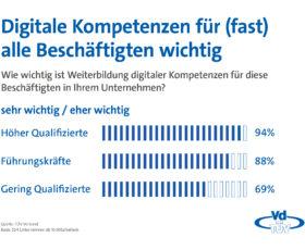 VdTÜV-Presseinfo: Digitale Kompetenzen in allen Berufsgruppen wichtig