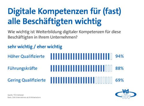 2019-VdTÜV_Infografik_Weiterbildung_Berufsgruppen