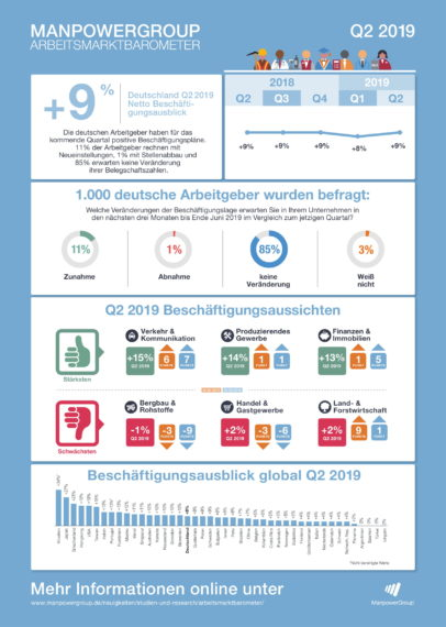 ManpowerGroup Arbeitsmarktbarometer