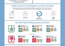 ManpowerGroup Arbeitsmarktbarometer: Frühjahrsausblick: Deutsche Arbeitgeber weiter einstellungsbereit / 16 Prozent der Logistik-Unternehmen wollen im zweiten Quartal einstellen