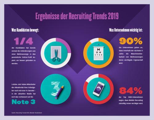 Recruiting Trends 2019: Digitalisierung der Human Ressources