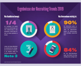 Recruiting Trends 2019: Digitalisierung der Human Resources