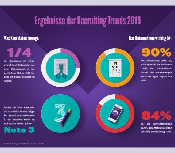 Recruiting Trends 2019: Digitalisierung der Human Resources