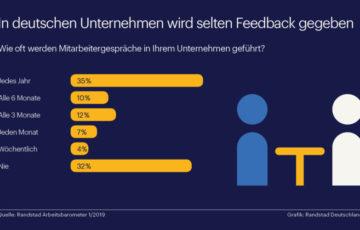 Deutsche Chefs geben oft nutzloses Feedback / Randstad Studie zu Mitarbeitergesprächen und Führung
