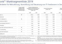 Lünendonk-Studie 2019: Allgeier Experts weiter unter den Top 3 der IT-Personaldienstleister