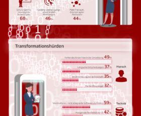 Umfrage zur Digitalisierung: Jeder zweite Manager ist für Weiterbildung auch nach Feierabend