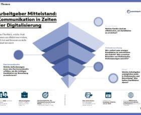 Neue Studie zur digitalen Arbeitgeberkommunikation zeigt Nachholbedarf für den deutschen Mittelstand