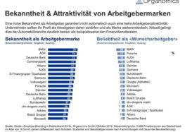 Deutschlands bekannteste und beliebteste Arbeitgebermarken
