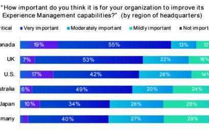 Feedback-Wüste Deutschland? Im globalen Vergleich priorisieren deutsche Führungskräfte das Mitarbeiter- und Kunden-Feedback am geringsten