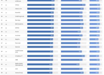 Börsennotierte Arbeitgeber im Check: Das sind die besten Europas
