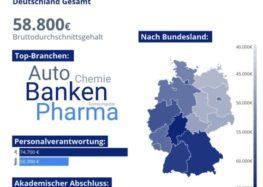 StepStone Gehaltsreport 2020: Wo Fach- und Führungskräfte in Deutschland am meisten verdienen