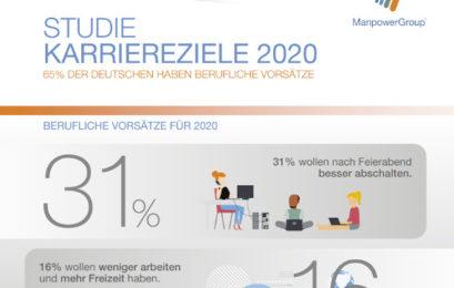 Umfrage: Die Bedeutung von Gehaltssteigerungen als Karriereziel nimmt für deutsche Beschäftigte weiter ab.