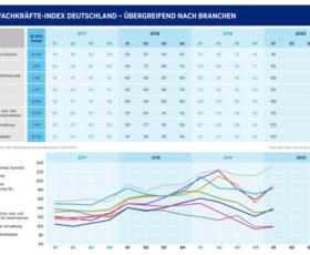 Hays-Fachkräfte-Index Q1/2020 / Vor Corona war Arbeitsmarkt für Fachkräfte auf gutem Weg