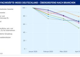 Hays-Fachkräfte-Index April 2020 – Arbeitsmarkt für Fachkräfte bricht im April um ein Drittel ein
