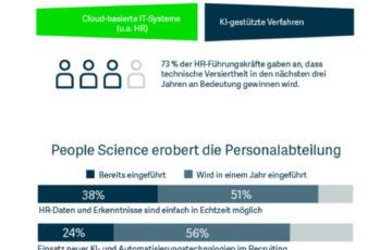"""Auf dem Weg zur """"People Company"""": Die Rolle der HR-Verantwortlichen verändert sich"""