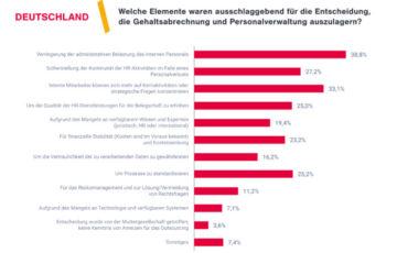 Entgeltabrechnung ist europaweit das Top-Thema im HR-Sektor
