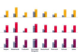 Digitalisierung im HR-Bereich: Bei europäischen Unternehmen besteht viel Optimierungspotenzial