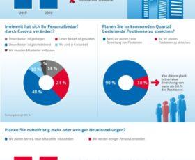 Deutscher Rekrutierungs Index DRI® 2020 –Mehrheit setzt bei Personalsuche auf externe Unterstützung